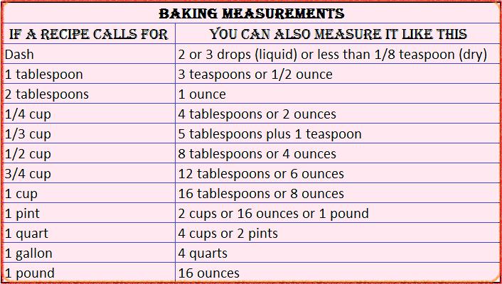 volume measurements weight measurements baking measurements butter ...
