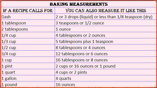 baking measurements