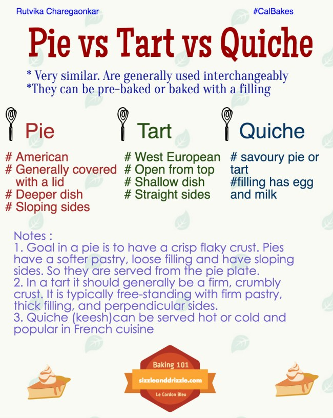Pie vs Tart vs Quiche